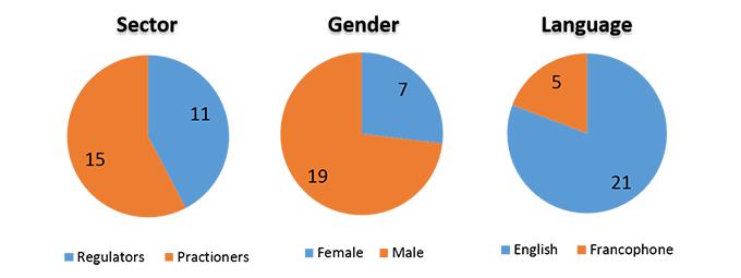 業界・性別・資料言語を表す円グラフ