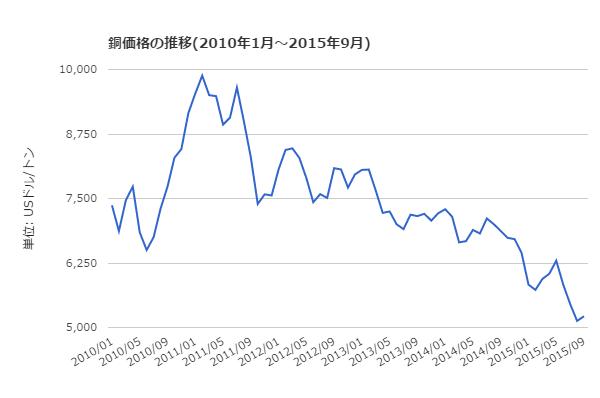 銅価格の推移のグラフ2010年から2015年