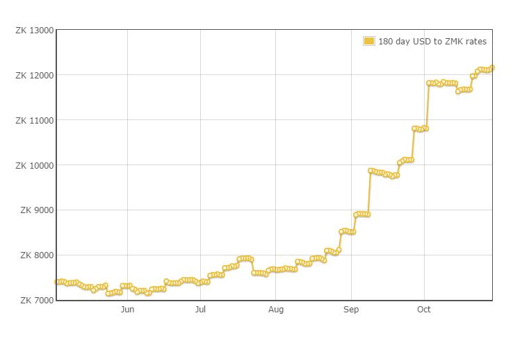 5月からここ最近の為替レートのグラフ