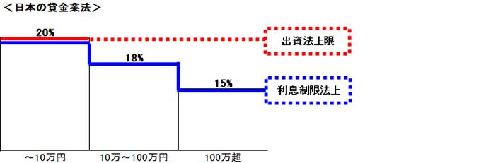 日本の貸金業法図解